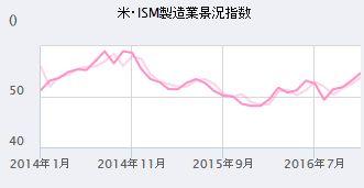 【FX初心者講座】米経済指標「PMI」ってなに?数字の見方は?