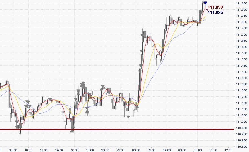 【FX収支】ドル円「ちょっと下げたらショーター増えてワロタ、お前ら燃料な^^」【2017年5月23日】