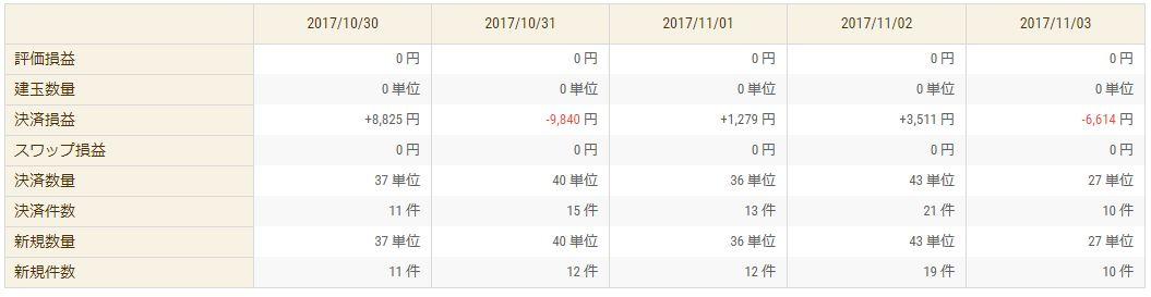 【FX収支】結局今週もマイナスかよ…でもあんまり負けてないだけマシか -2839円【2017年11月1週】