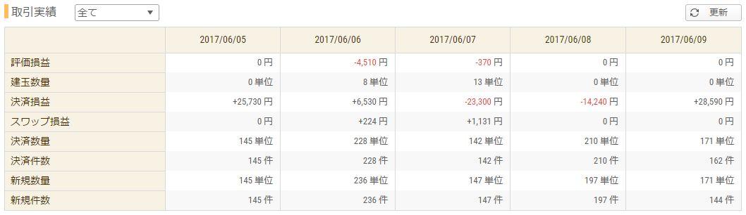 【FX収支】本気出せば+10万円はいけた → 結果wwww(トレード動画あり)【2017年6月2週】