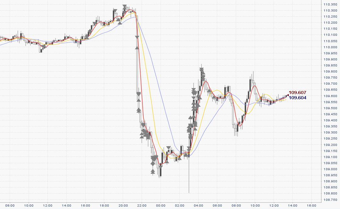 【FX収支】FOMC後30分で-60PIPS!でもそこから取り返せるから不思議【2017年6月14日】