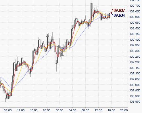 【FX収支】ドル円「安値割りたいのに割れないよぉ、くるちぃお…」だっておwwwwww【2017年8月24日】
