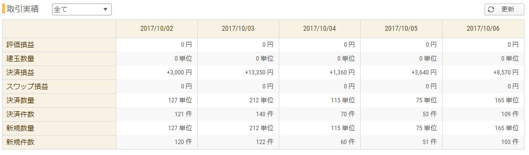 【FX収支】今週はスキャで全勝 +29920円【2017年10月1週】