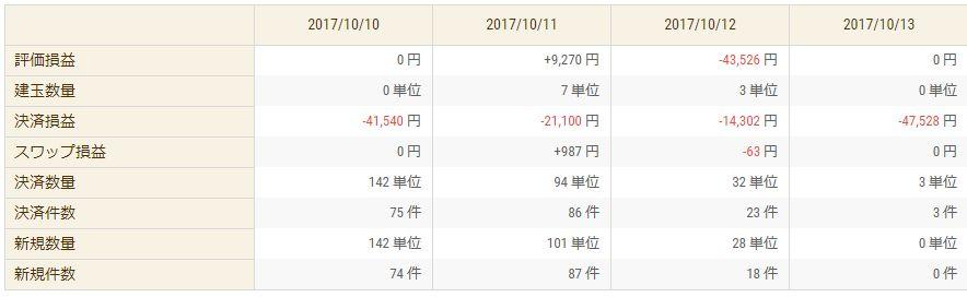 【FX収支】ガチで終わった・・・ -13万円【2017年10月2週】
