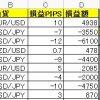 【FX収支】Youtubeリスナーに資産運用任せた結果wwww  -35726円【2017年10月26日】