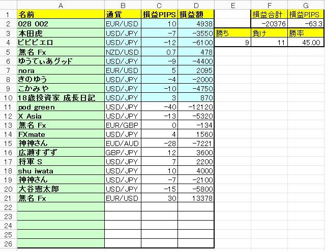【FX収支】負けすぎて笑えない… -33000円【2017年10月4週】