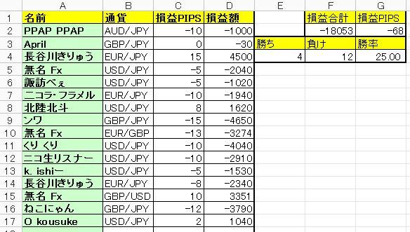 【FX収支】やべえまた負けた… -18083円【2017年11月7日】