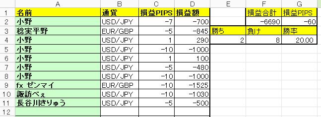 【FX収支】マジで致命傷 -6690円【2017年11月22日】