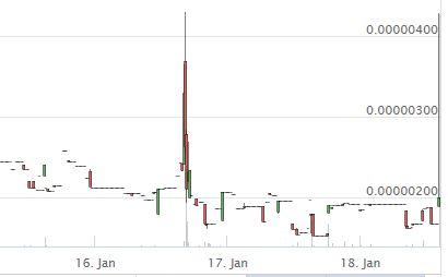 【仮想通貨】海外仕手グループ「ALTCOIN Sensei pump」の仕手コイン「MOTOcoin(MOTO/BTC)」