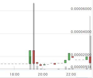 【仮想通貨】海外仕手グループ「Leo James Crypto Pump」の仕手コイン「EDRCoin(EDRC/BTC)」