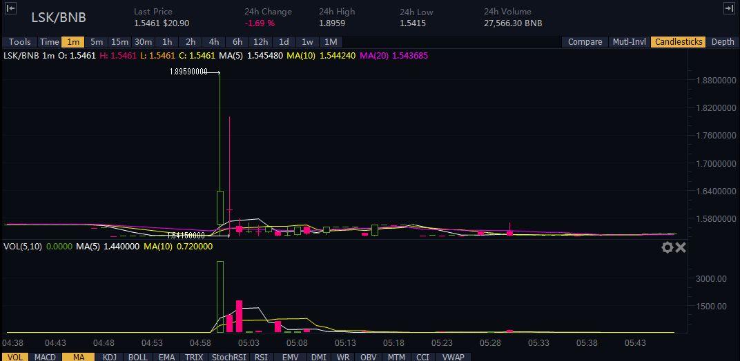【仮想通貨】海外仕手グループ「Whales – Pump Group」の仕手コイン「LSK/BNB」