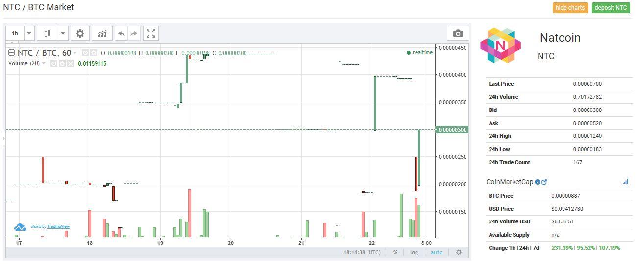 【仮想通貨】海外仕手グループ「CoinExchange-Pumps」の仕手コイン「Natcoin(NTC)」