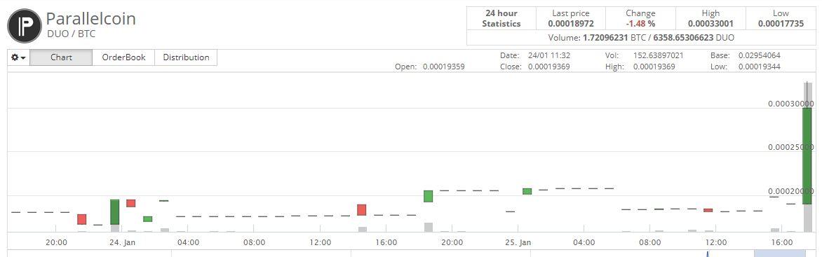 【仮想通貨】海外仕手グループ「Cryptopia PUMP」の仕手コイン「DUO/BTC」