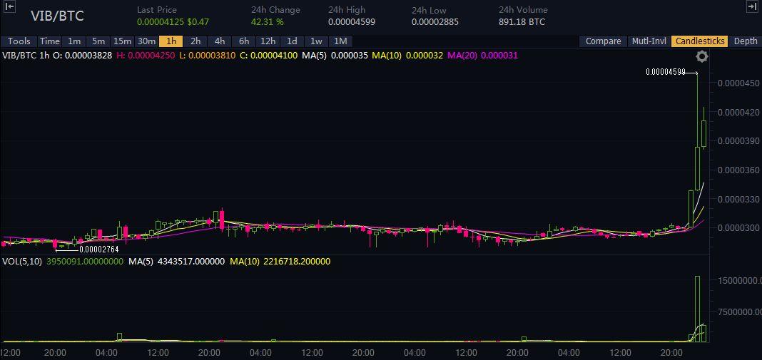 【仮想通貨】2018年1月27日に爆上げした通貨まとめ「VIB」