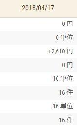 【FX収支】センターボリバン手法 +2,610円【2018年4月17日】