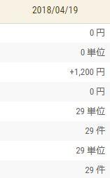 【FX収支】うーん、まあなんとか・・・ +1,200円【2018年4月19日】