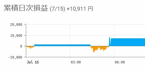 【BTCFX収支】日給1万円の仕事がココにある!【2018年7月15日】